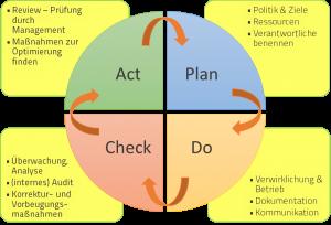 PDCA_Zyklus